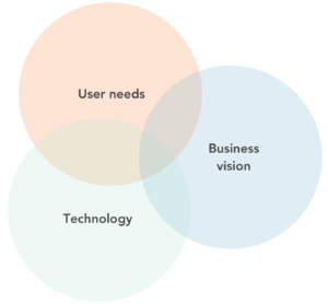 Lean UX Strategy & Design focusing on user needs and technical possibilities towards your Business Vision.